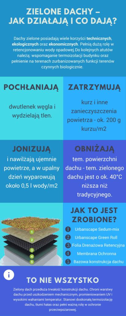 Infografika - dachy zielone
